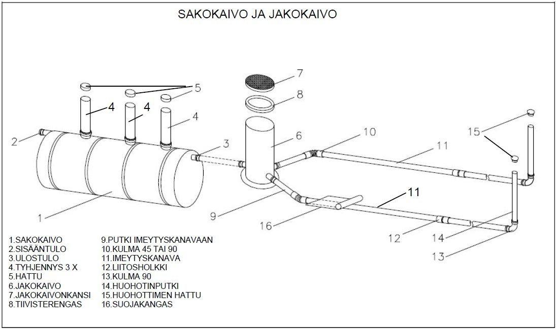Septic Tanks Three Chamber Tanks Three Chamber Systems Ecotank